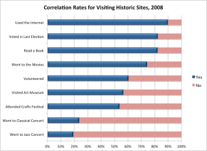 Correlation between visiting historic sites and other  behaviors.  Source:  NEA Survey of Public Participation in the Arts, 2008.