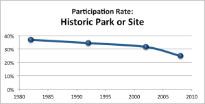 Participation rates at historic sites, 1980-2010.  Source:  Survey of Public Participation in the Arts, NEA.
