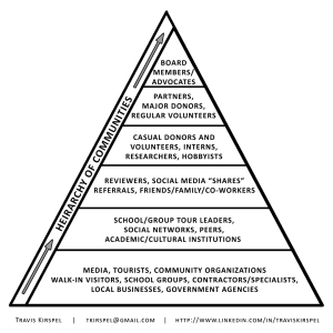 Kirspel's Hierarchy of Communities