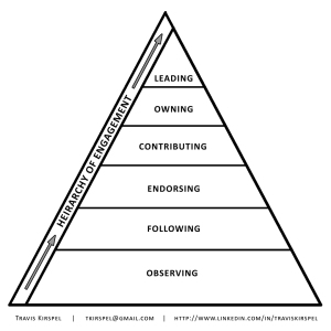 Groundwire's Engagement Pyramid