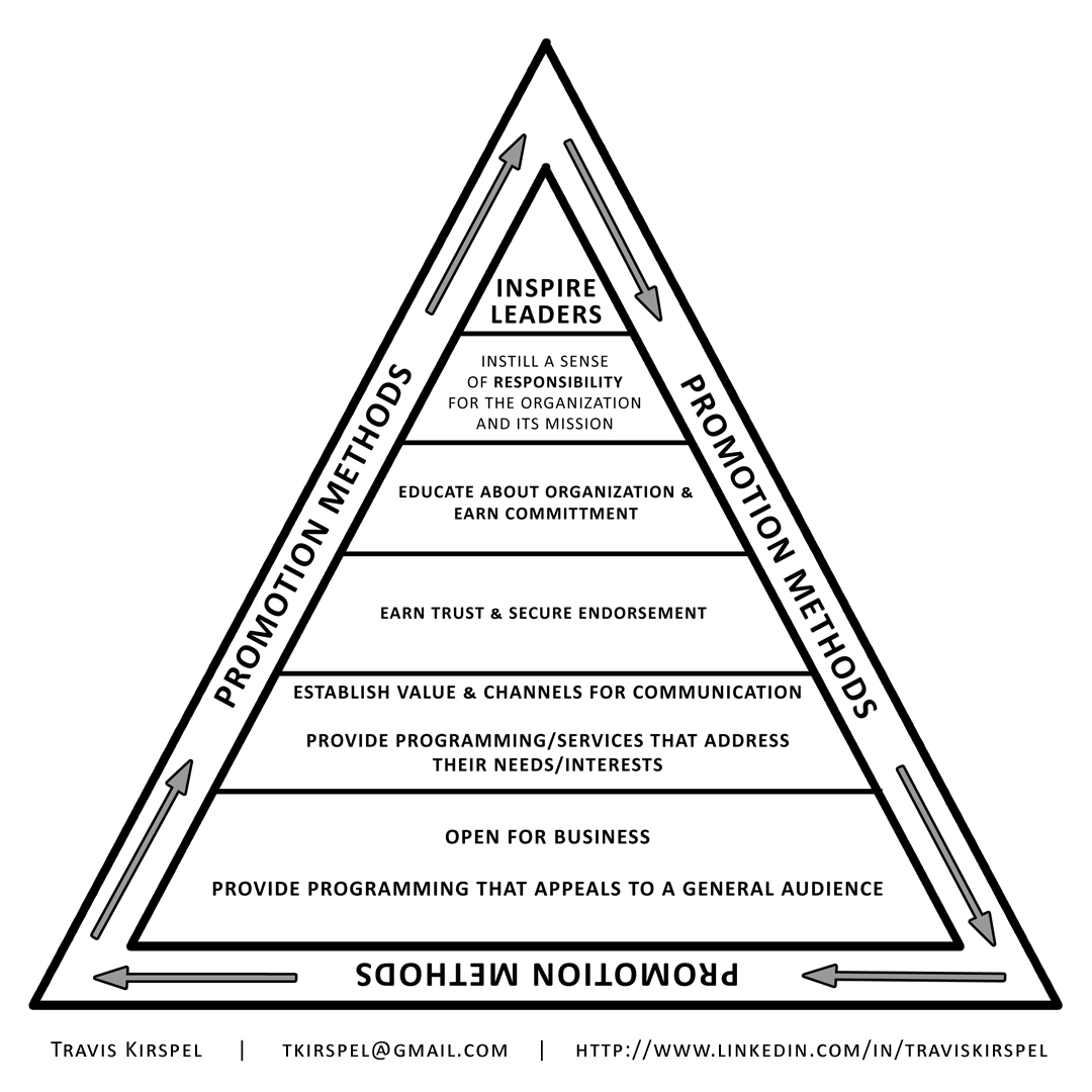 microskills hierarchy The microskills hierarchy, which includes the five-stage interview structure, provides a number of helpful ideas and strategies for refining one's skills in active listening and directing intentional conversations (ivey et al, 2010) the skills discussed below include active listening and using nonverbal language and questions effectively.