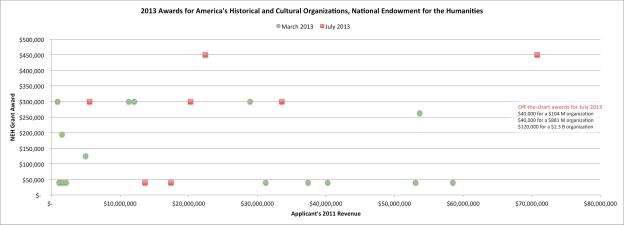 NEH-AHCO-grants-2013