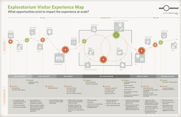 Customer Journey Map Exploratorium