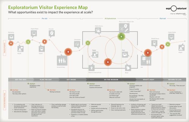 Customer Journey Map Exploratorium