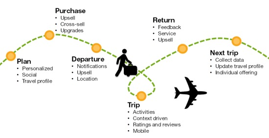 Customer Journey Map Flight
