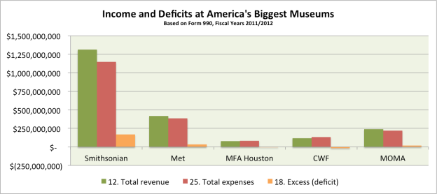 Big 5 Museums Income 2012