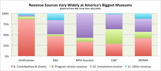 Big 5 Museums Revenue 2012