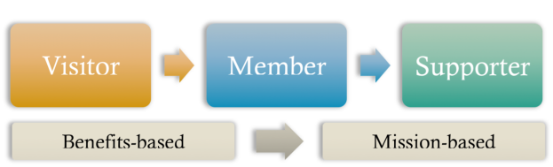 Membership is part of the larger process of building support.