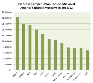 Exec Compensation 2011-12