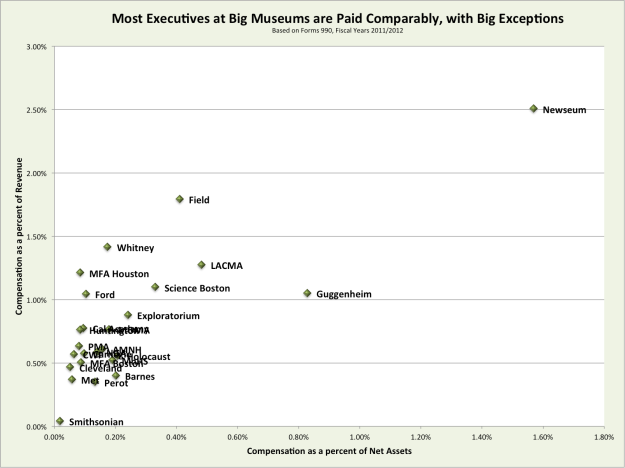 Exec Compensation comparison 2011-12