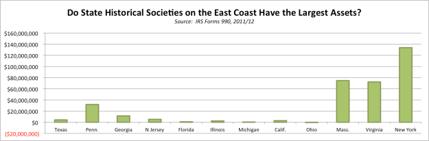 Chart Biggest State Historical Socities 2012