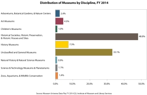 IMLS Museum Distribution by Type 2014q3