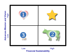 Mission-Sustainability Matrix with numbers