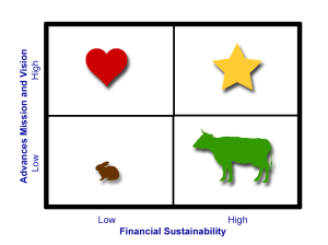 Mission-Sustainability Matrix
