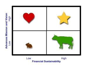 Mission-Sustainability Matrix