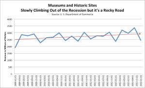 Museum Revenue 2009-2014