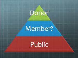 Museum Membership Pyramid Question