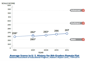 NAEP History Scores 1994-2014