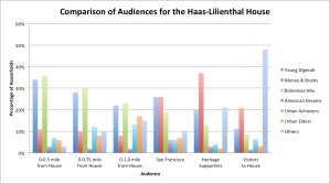 An analysis of the different audiences of the Haas-Lilienthal House.