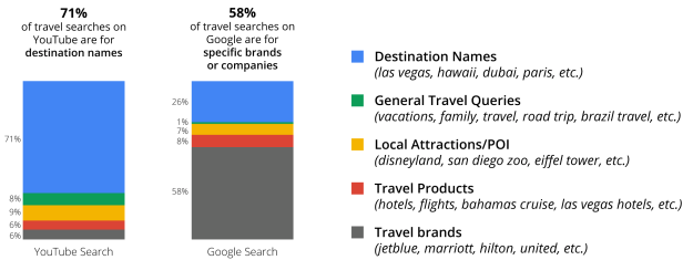 Top One Thousand Travel Queries, March 2013-March 2014, United States, Google Data.
