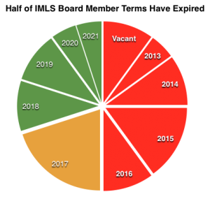 IMLS Board Member status in 2016